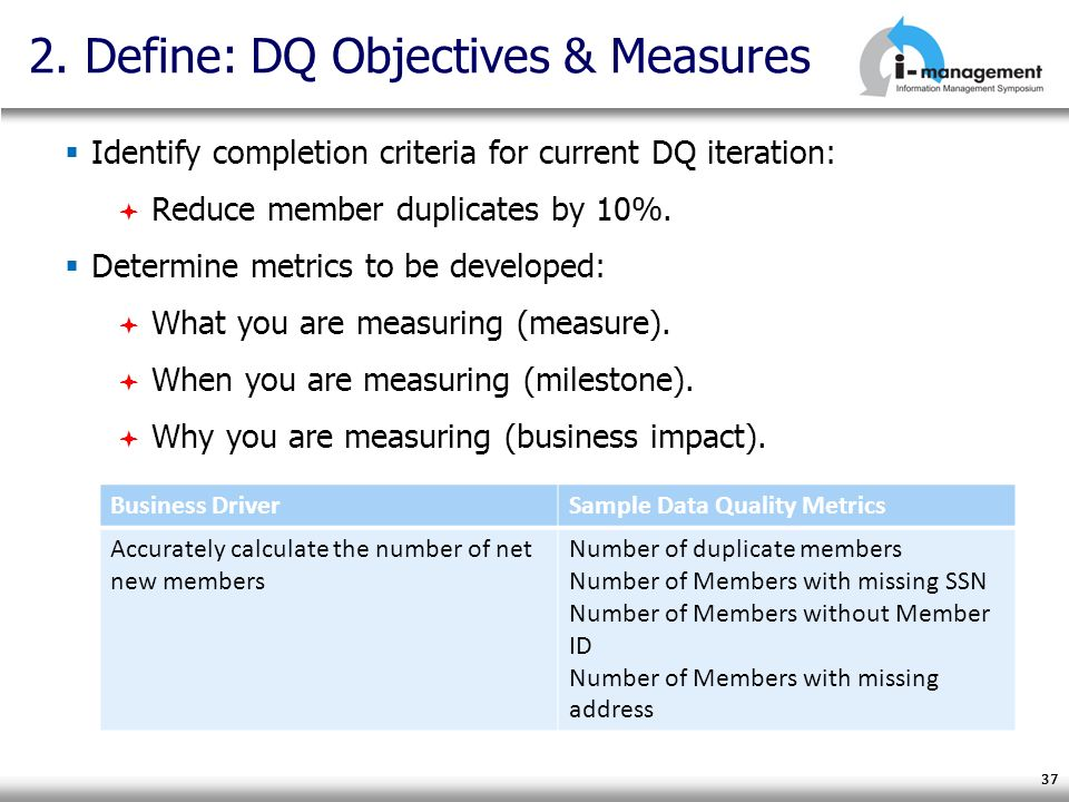 2. Define: DQ Objectives & Measures Identify completion criteria for current DQ iteration: Reduce member duplicates by 10%. Determine metrics to be de