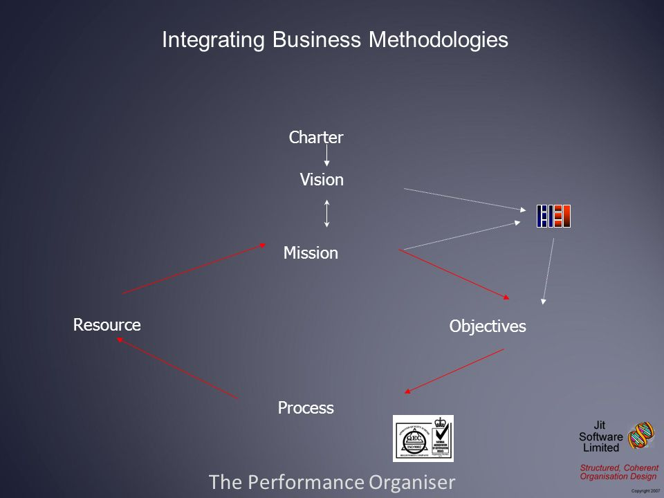 The Performance Organiser Integrating Business Methodologies Charter Mission Objectives Process Resource Vision