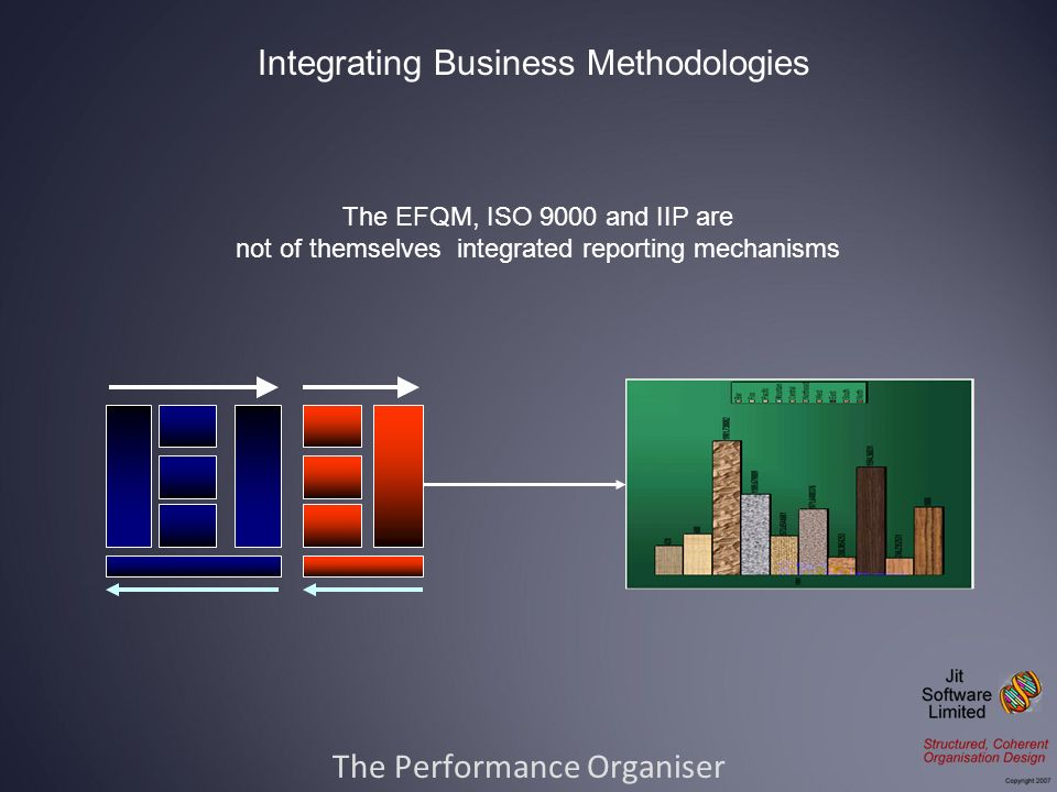 The Performance Organiser Integrating Business Methodologies The EFQM, ISO 9000 and IIP are not of themselves integrated reporting mechanisms