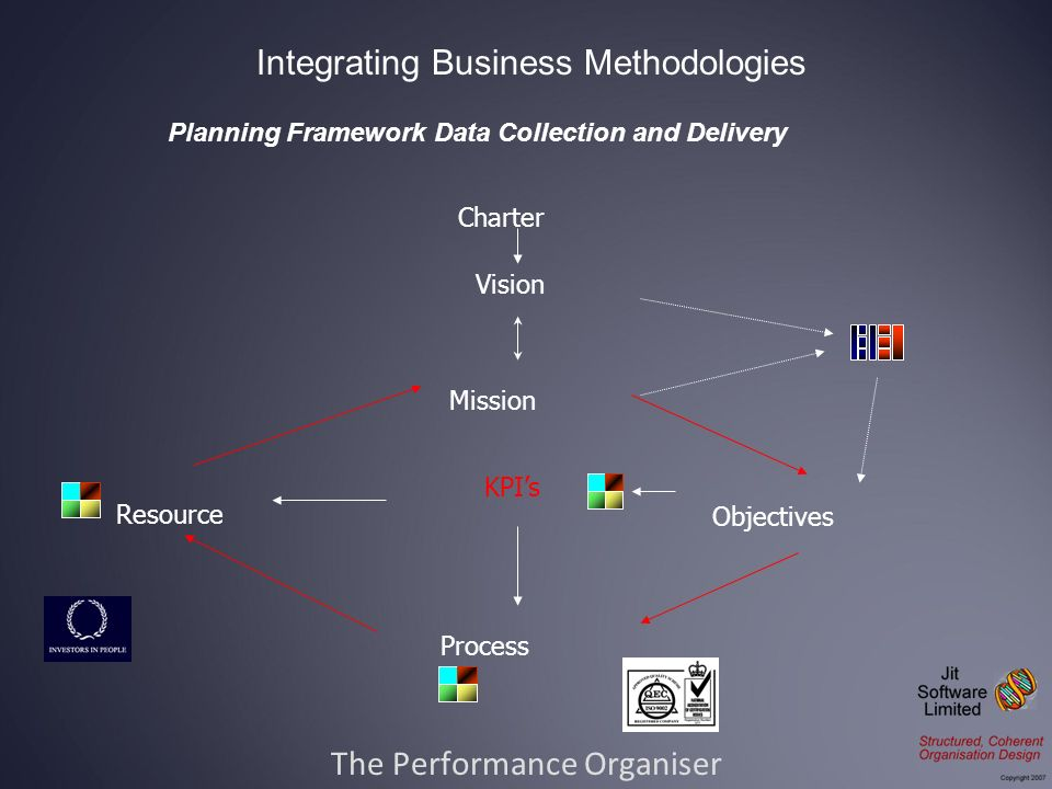The Performance Organiser Integrating Business Methodologies Charter Mission Objectives Process Resource Vision KPIs Planning Framework Data Collection and Delivery