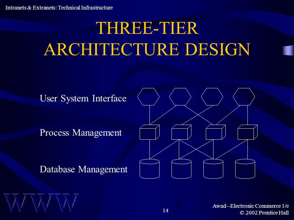 Awad –Electronic Commerce 1/e © 2002 Prentice Hall 14 THREE-TIER ARCHITECTURE DESIGN Intranets & Extranets: Technical Infrastructure User System Interface Database Management Process Management