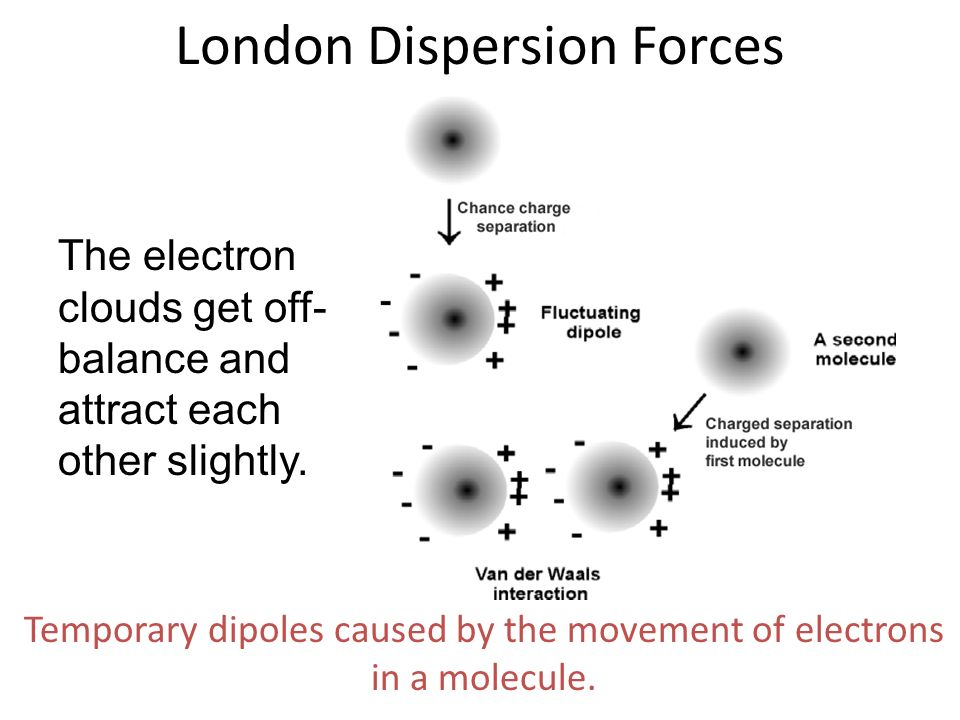 The electron clouds get off- balance and attract each other slightly. London Dispersion Forces Temporary dipoles caused by the movement of electrons i
