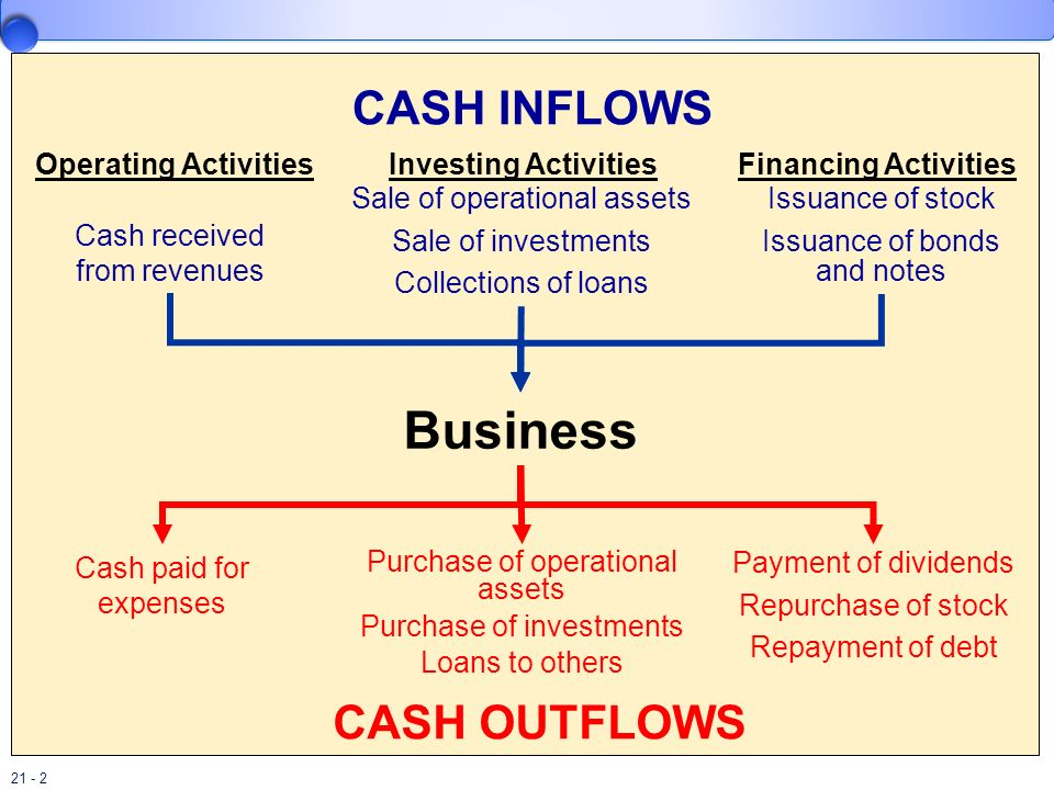 21 - 2 Investing ActivitiesOperating ActivitiesFinancing Activities Sale of operational assets Sale of investments Collections of loans Cash received