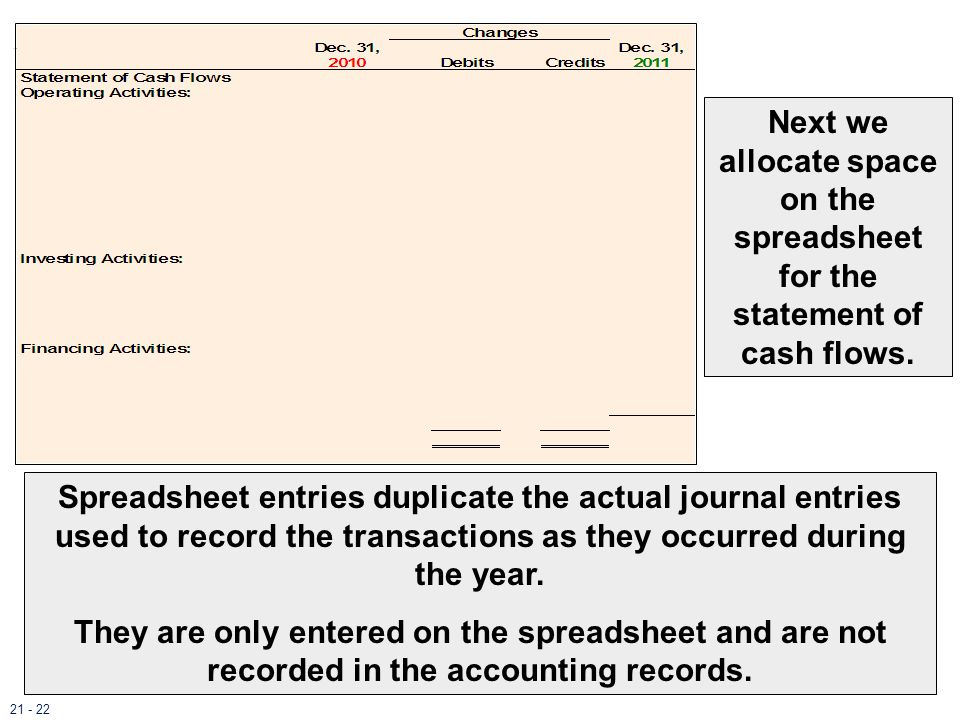 Next we allocate space on the spreadsheet for the statement of cash flows. Spreadsheet entries duplicate the actual journal entries used to record the