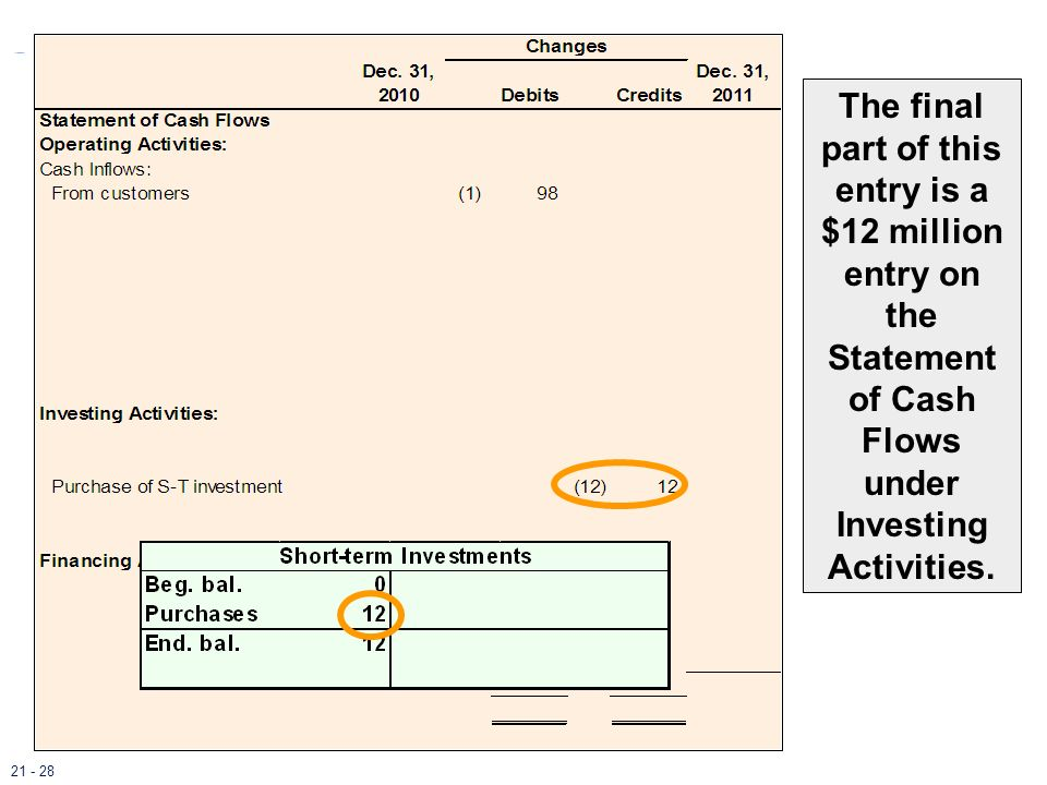 The final part of this entry is a $12 million entry on the Statement of Cash Flows under Investing Activities. 21 - 28