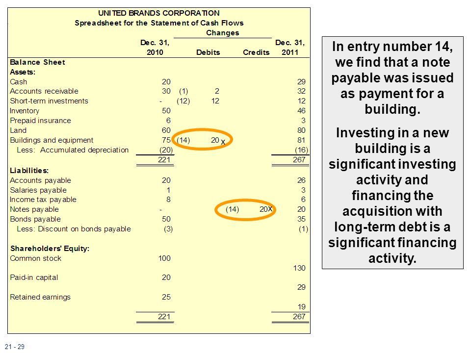 In entry number 14, we find that a note payable was issued as payment for a building. Investing in a new building is a significant investing activity