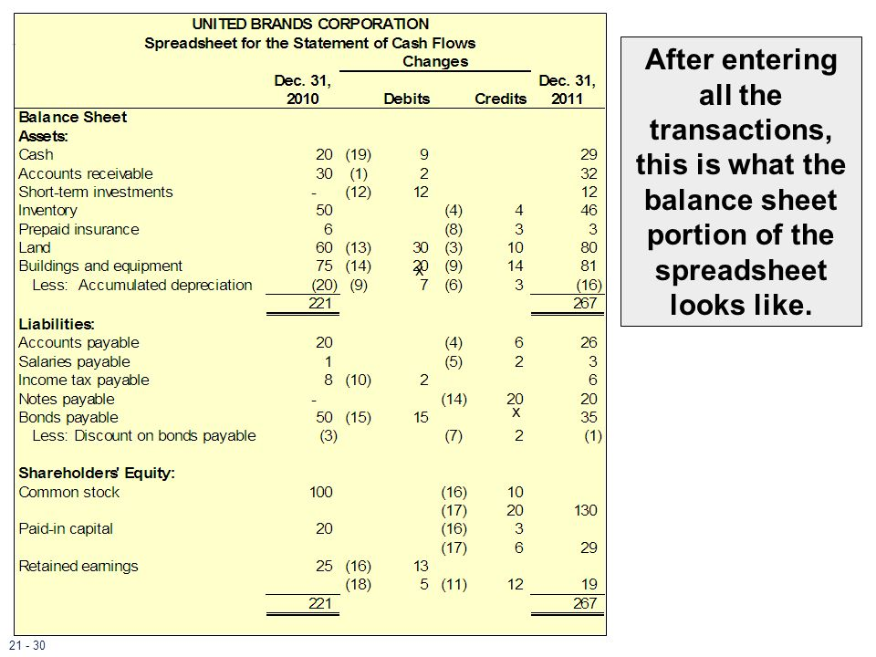 x x After entering all the transactions, this is what the balance sheet portion of the spreadsheet looks like. 21 - 30