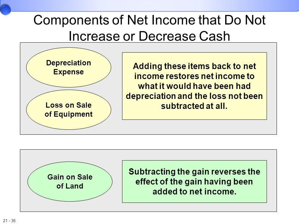 21 - 36 Components of Net Income that Do Not Increase or Decrease Cash Depreciation Expense Loss on Sale of Equipment Adding these items back to net i