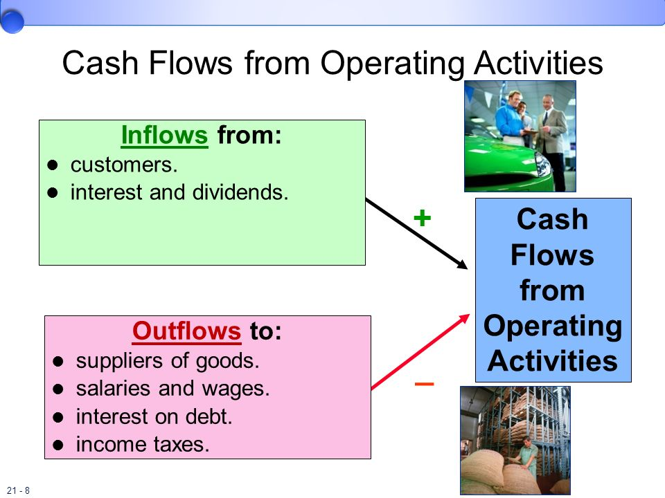 21 - 8 Cash Flows from Operating Activities + Inflows from: customers. interest and dividends. _ Outflows to: suppliers of goods. salaries and wages.