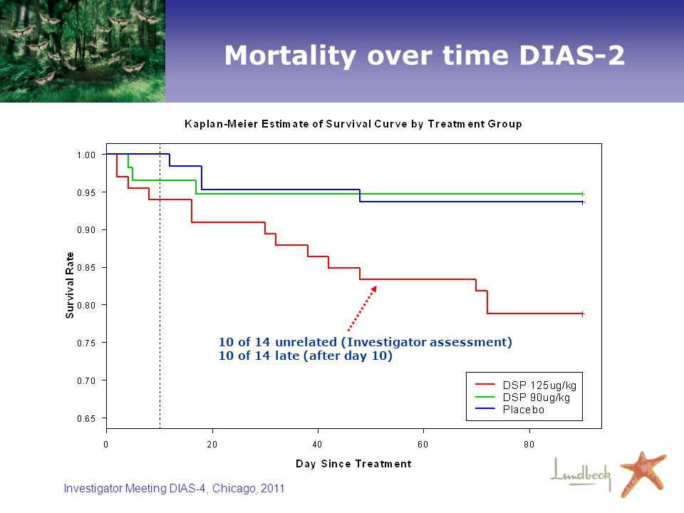 Investigator Meeting DIAS-4, Chicago, 2011 Mortality over time DIAS-2 10 of 14 unrelated (Investigator assessment) 10 of 14 late (after day 10)