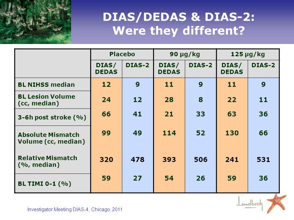 Investigator Meeting DIAS-4, Chicago, 2011 DIAS/DEDAS & DIAS-2: Were they different? Placebo90 µg/kg125 µg/kg DIAS/ DEDAS DIAS-2DIAS/ DEDAS DIAS-2DIAS