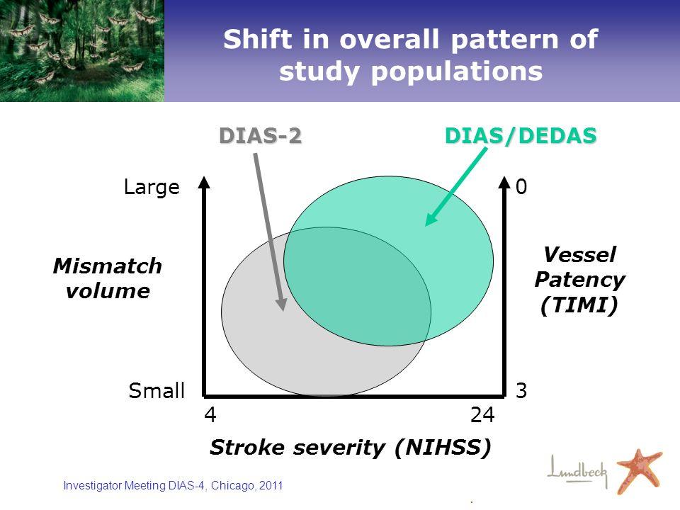 Investigator Meeting DIAS-4, Chicago, 2011 Stroke severity (NIHSS) Mismatch volume Vessel Patency (TIMI) DIAS-2DIAS/DEDAS DIAS-2 DIAS/DEDAS. 0 3 Large