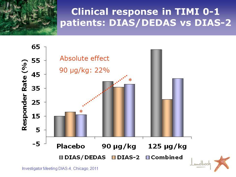 Investigator Meeting DIAS-4, Chicago, 2011 Clinical response in TIMI 0-1 patients: DIAS/DEDAS vs DIAS-2 Absolute effect 90 µg/kg: 22% * *