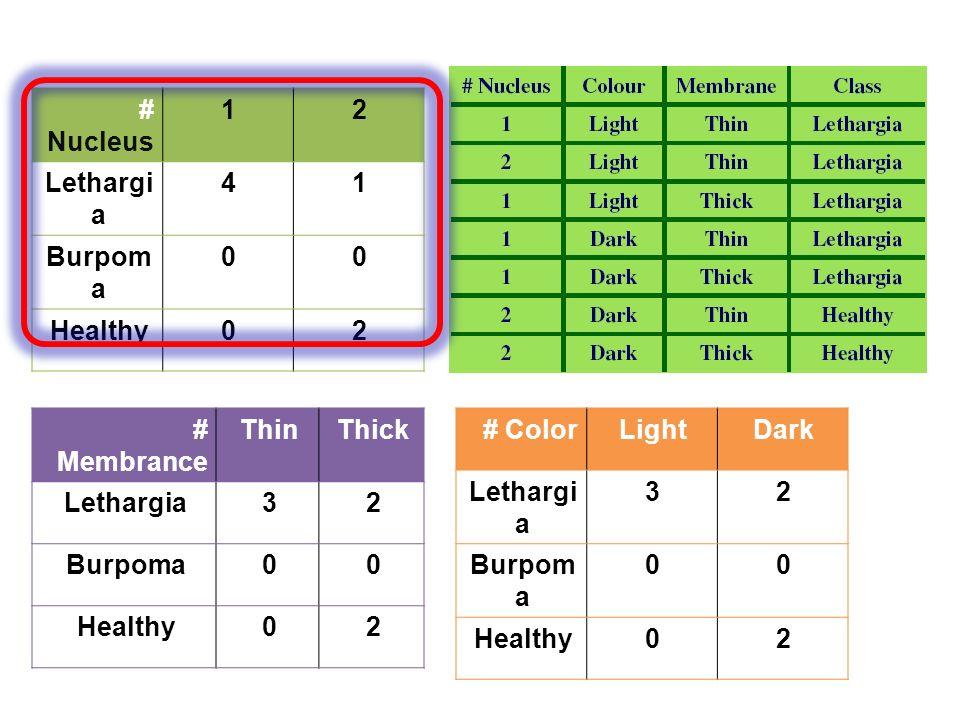 # ColorLightDark Lethargi a 32 Burpom a 00 Healthy02 # Nucleus 12 Lethargi a 41 Burpom a 00 Healthy02 # Membrance ThinThick Lethargia32 Burpoma00 Healthy02