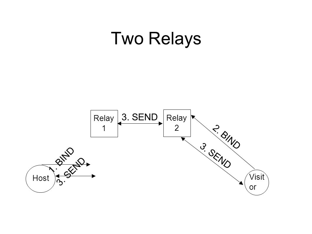 Two Relays Host Visit or Relay 1 1. BIND 2. BIND 3. SEND Relay 2 3. SEND