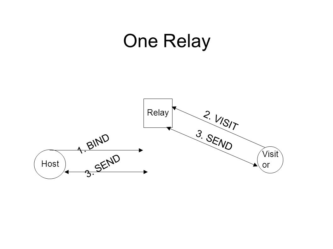 One Relay Host Visit or Relay 1. BIND 2. VISIT 3. SEND