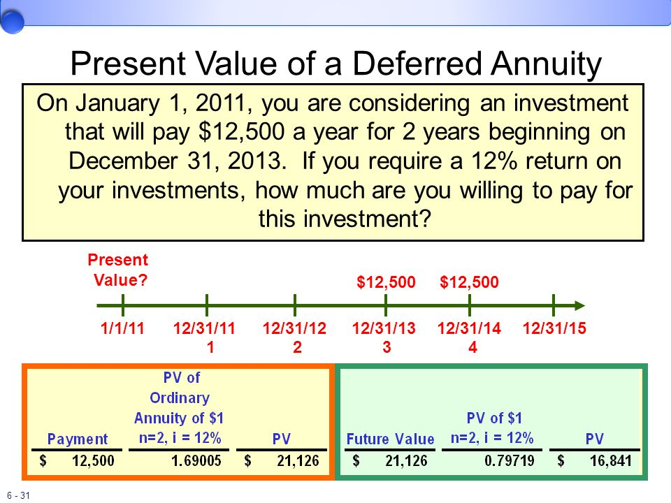 6 - 31 Present Value of a Deferred Annuity 1/1/1112/31/1112/31/1212/31/1312/31/1412/31/15 Present Value? $12,500 1234 On January 1, 2011, you are cons