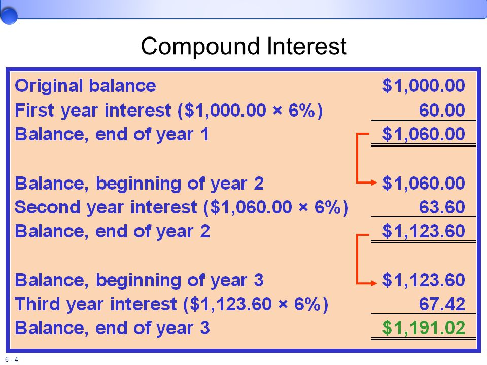 6 - 4 Compound Interest