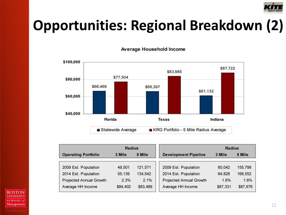 Opportunities: Regional Breakdown (2) 12