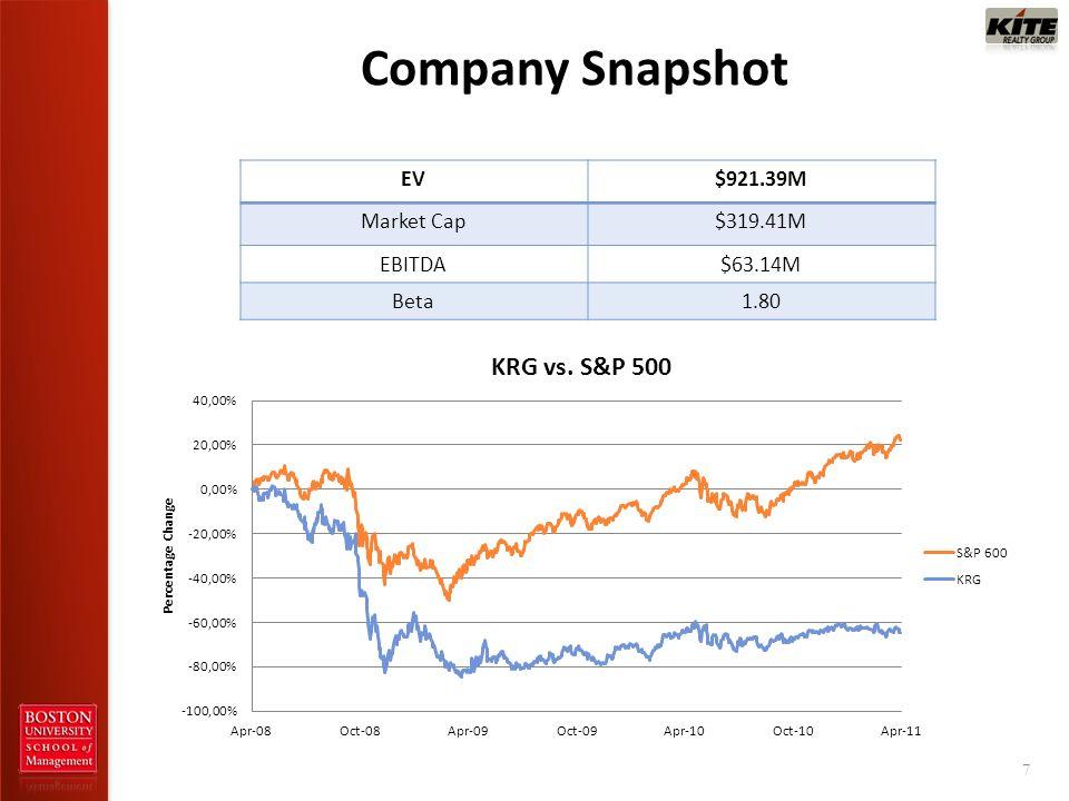 Company Snapshot 7 EV$921.39M Market Cap$319.41M EBITDA$63.14M Beta1.80