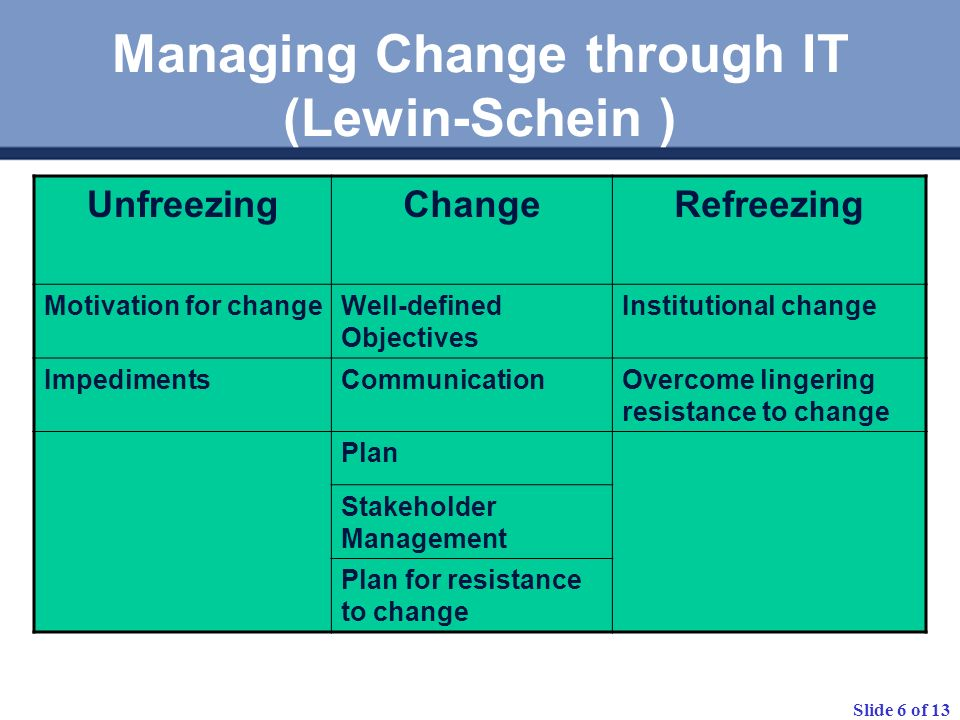Slide 7 of 13 Unfreezing Motivators –Pain –Real job benefits –Charismatic leader IT as Changer and Changee Positive and negative response to the idea of change