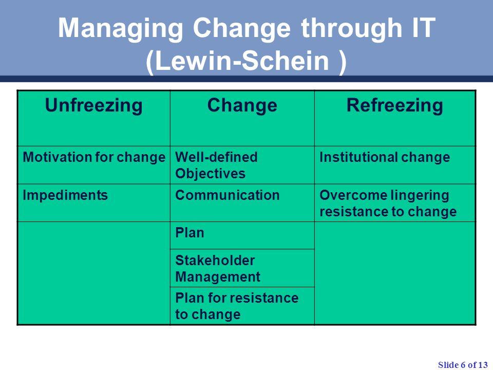 Slide 6 of 13 Managing Change through IT (Lewin-Schein ) UnfreezingChangeRefreezing Motivation for changeWell-defined Objectives Institutional change