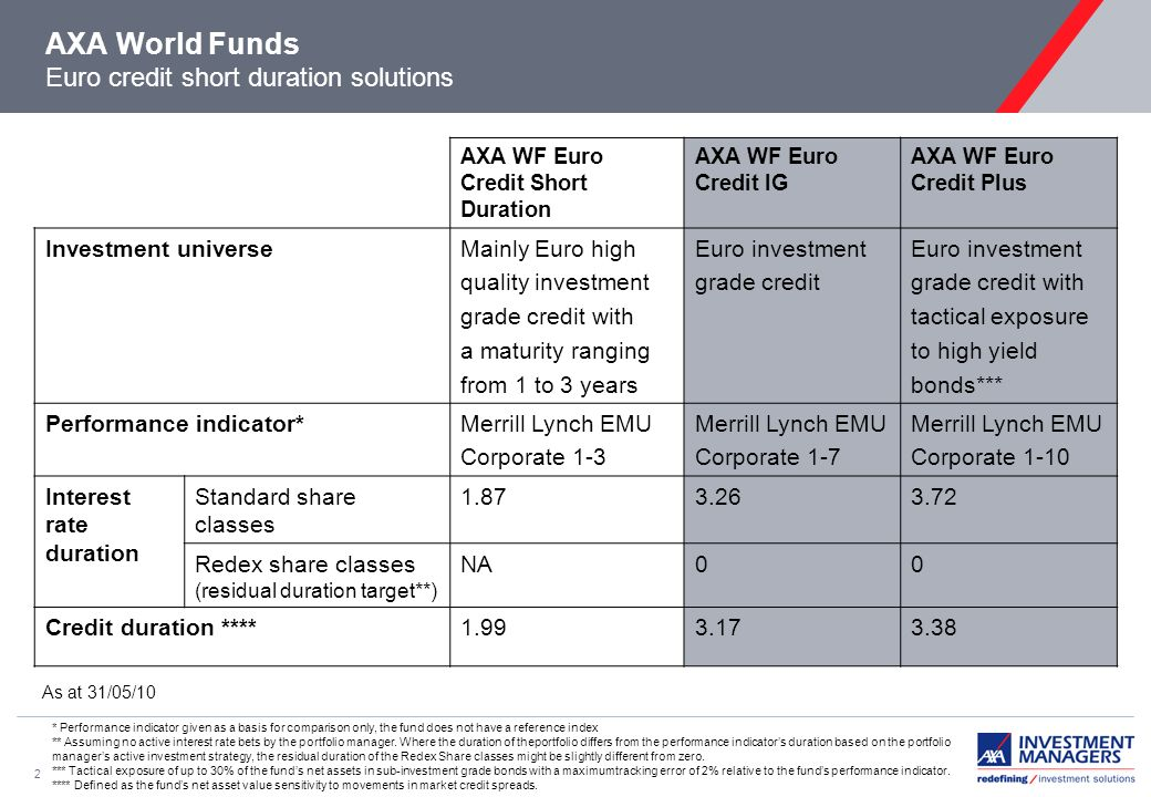 2 AXA World Funds Euro credit short duration solutions AXA WF Euro Credit Short Duration AXA WF Euro Credit IG AXA WF Euro Credit Plus Investment universeMainly Euro high quality investment grade credit with a maturity ranging from 1 to 3 years Euro investment grade credit Euro investment grade credit with tactical exposure to high yield bonds*** Performance indicator*Merrill Lynch EMU Corporate 1-3 Merrill Lynch EMU Corporate 1-7 Merrill Lynch EMU Corporate 1-10 Interest rate duration Standard share classes 1.873.263.72 Redex share classes (residual duration target**) NA00 Credit duration ****1.993.173.38 * Performance indicator given as a basis for comparison only, the fund does not have a reference index ** Assuming no active interest rate bets by the portfolio manager.