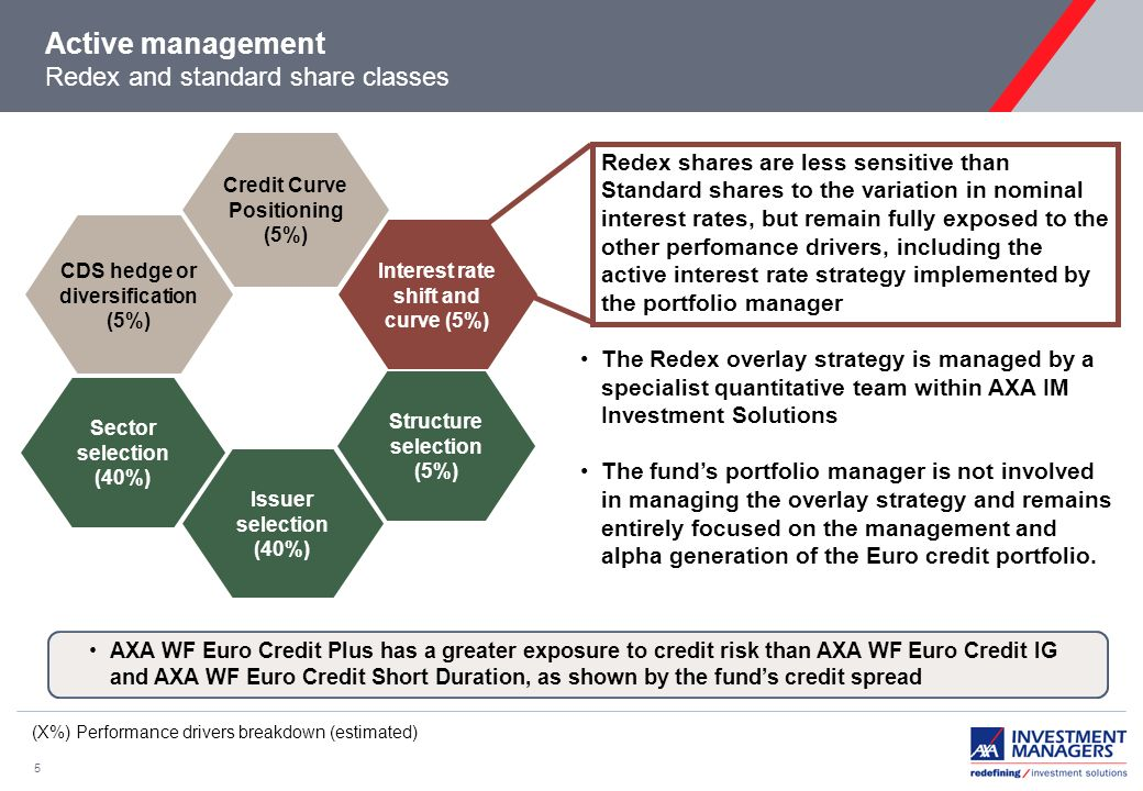 5 Active management Redex and standard share classes Redex shares are less sensitive than Standard shares to the variation in nominal interest rates, but remain fully exposed to the other perfomance drivers, including the active interest rate strategy implemented by the portfolio manager The Redex overlay strategy is managed by a specialist quantitative team within AXA IM Investment Solutions The funds portfolio manager is not involved in managing the overlay strategy and remains entirely focused on the management and alpha generation of the Euro credit portfolio.