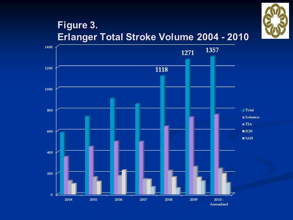 Figure 3. Erlanger Total Stroke Volume 2004 - 2010 1357 1118 1271