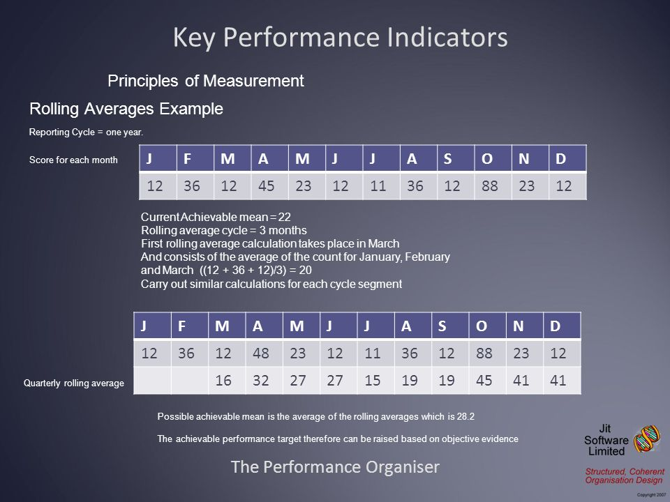 The Performance Organiser Principles of Measurement Key Performance Indicators Reporting Cycle = one year. JFMAMJJASOND 123612452312113612882312 Score