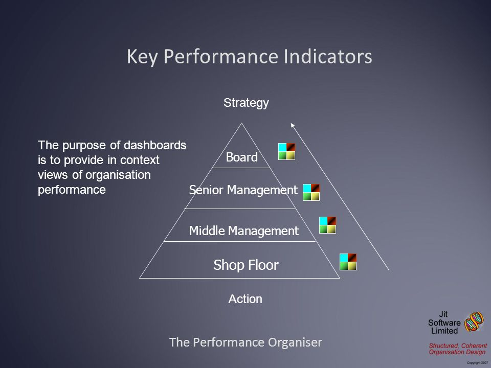 The Performance Organiser Key Performance Indicators Board Senior Management Middle Management Shop Floor Strategy Action The purpose of dashboards is