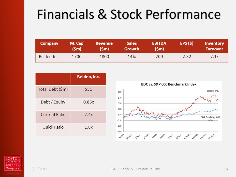 Financials & Stock Performance 1/17/2014 BU Finance & Investment Club 18 CompanyM.