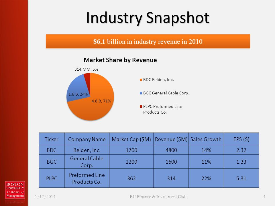 Industry Snapshot 1/17/2014BU Finance & Investment Club4 $6.1 billion in industry revenue in 2010 TickerCompany NameMarket Cap ($M)Revenue ($M)Sales GrowthEPS ($) BDCBelden, Inc.1700480014%2.32 BGC General Cable Corp.