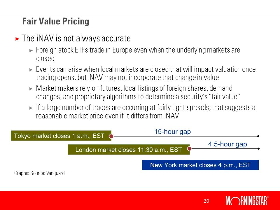 20 Fair Value Pricing × The iNAV is not always accurate × Foreign stock ETFs trade in Europe even when the underlying markets are closed × Events can arise when local markets are closed that will impact valuation once trading opens, but iNAV may not incorporate that change in value × Market makers rely on futures, local listings of foreign shares, demand changes, and proprietary algorithms to determine a securitys fair value × If a large number of trades are occurring at fairly tight spreads, that suggests a reasonable market price even if it differs from iNAV Graphic Source: Vanguard