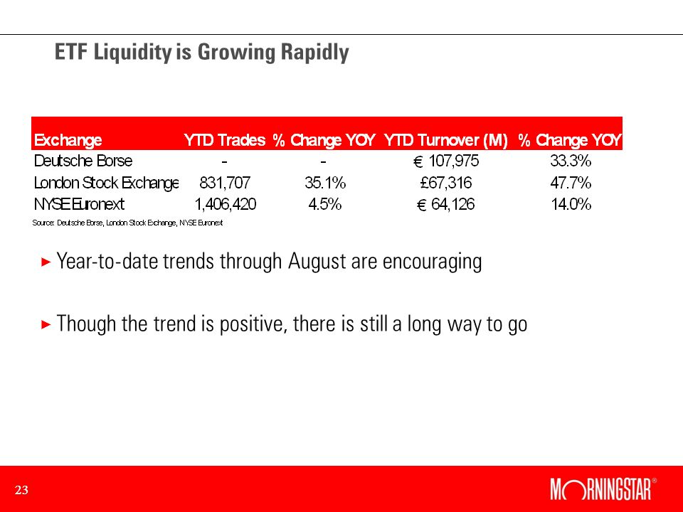 23 ETF Liquidity is Growing Rapidly × Year-to-date trends through August are encouraging × Though the trend is positive, there is still a long way to go