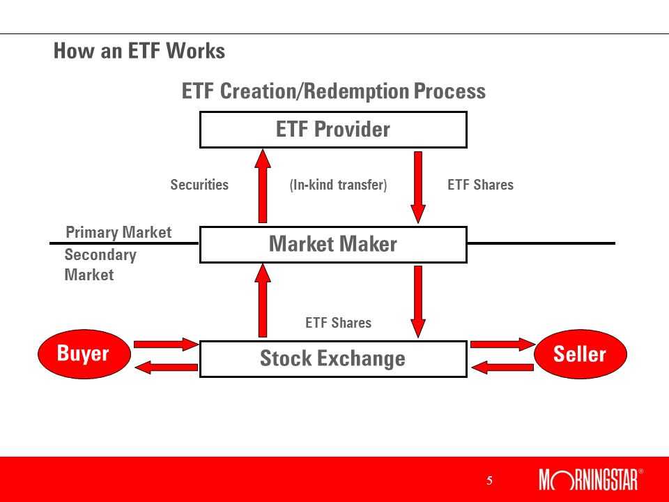 5 How an ETF Works ETF Provider Market Maker Stock Exchange Buyer Seller (In-kind transfer)ETF SharesSecurities ETF Shares Primary Market Secondary Market ETF Creation/Redemption Process