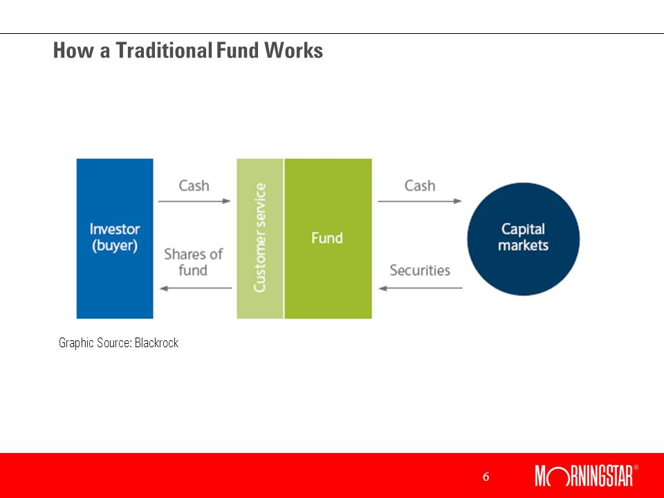 6 How a Traditional Fund Works Graphic Source: Blackrock