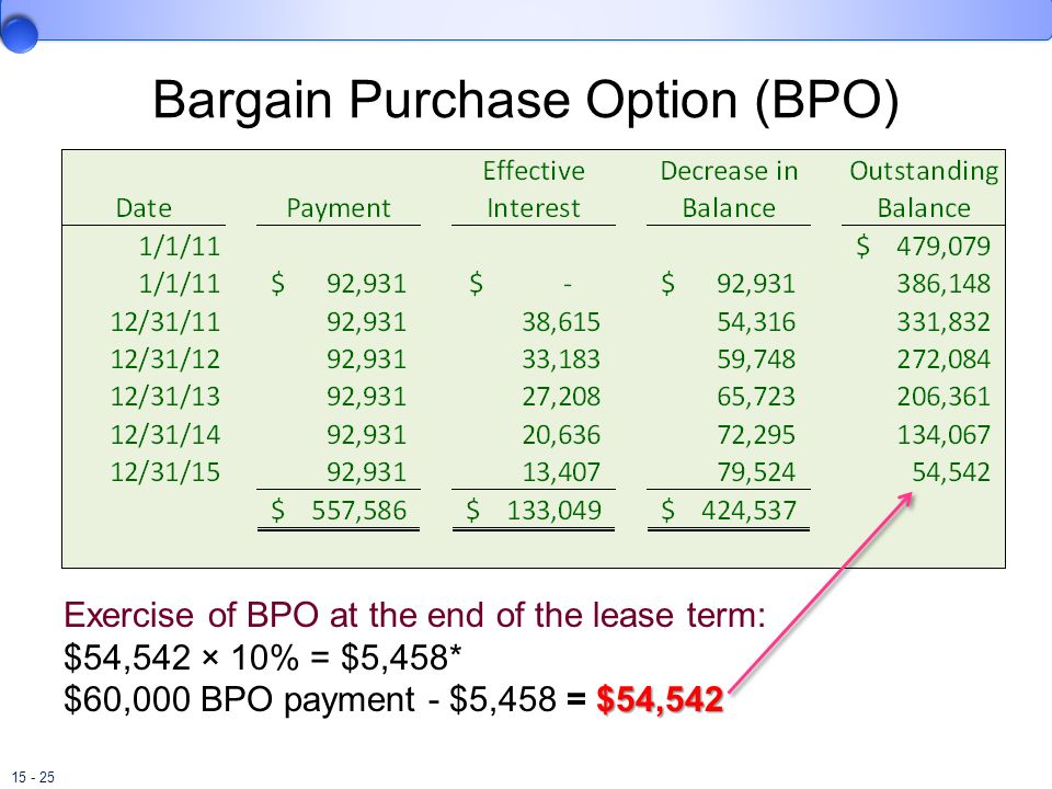 15 - 25 Bargain Purchase Option (BPO) Exercise of BPO at the end of the lease term: $54,542 × 10% = $5,458* $54,542 $60,000 BPO payment - $5,458 = $54