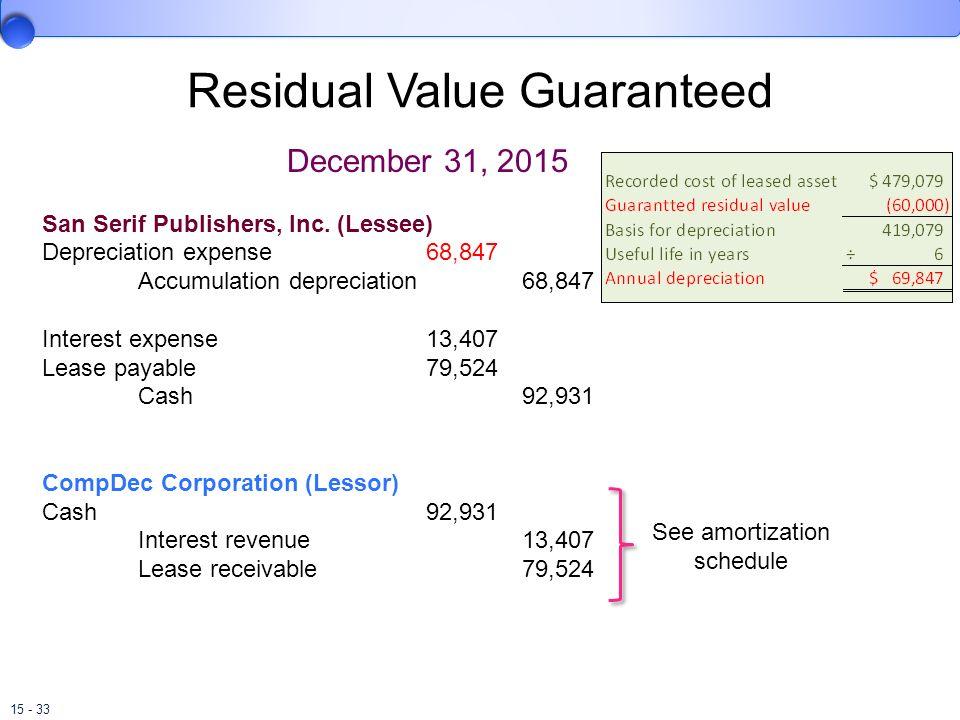15 - 33 Residual Value Guaranteed December 31, 2015 San Serif Publishers, Inc. (Lessee) Depreciation expense68,847 Accumulation depreciation68,847 Int