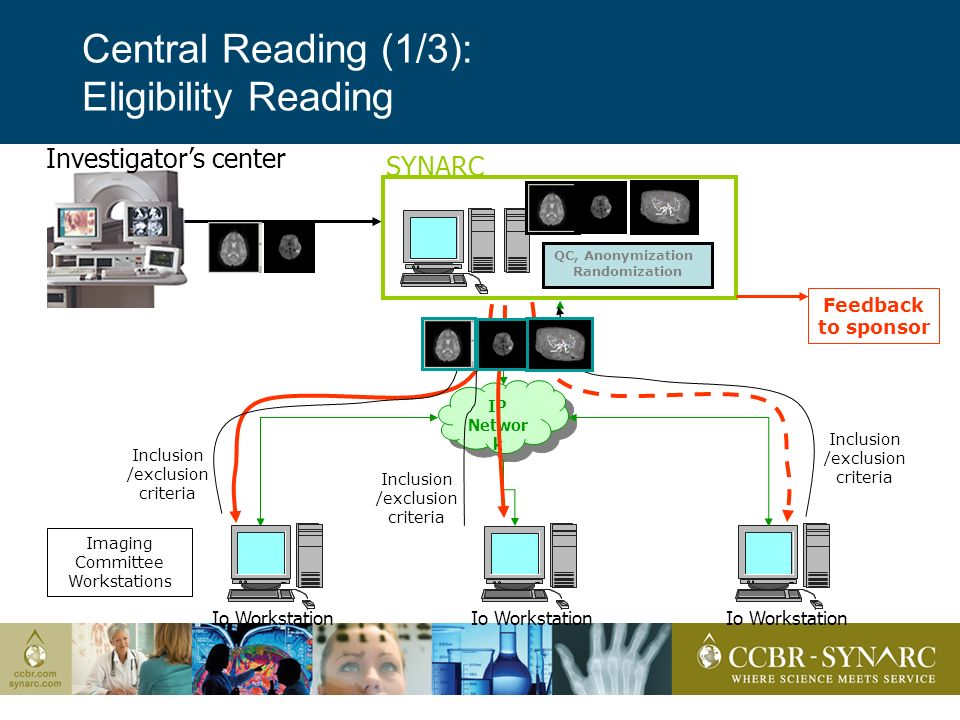 Central Reading (1/3): Eligibility Reading SYNARC Investigators center IP Networ k Inclusion /exclusion criteria Feedback to sponsor Io Workstation QC, Anonymization Randomization Inclusion /exclusion criteria Inclusion /exclusion criteria Imaging Committee Workstations