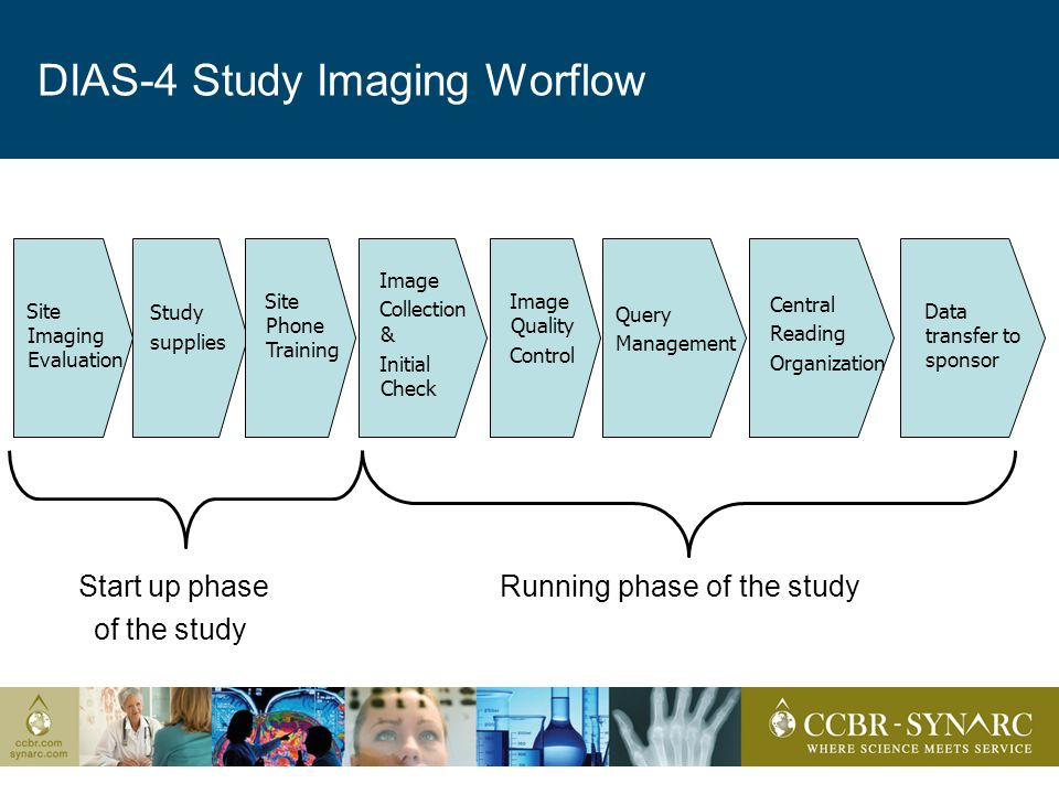 DIAS-4 Study Imaging Worflow Start up phase Running phase of the study of the study Site Imaging Evaluation Study supplies Image Collection & Initial Check Image Quality Control Query Management Central Reading Organization Data transfer to sponsor Site Phone Training