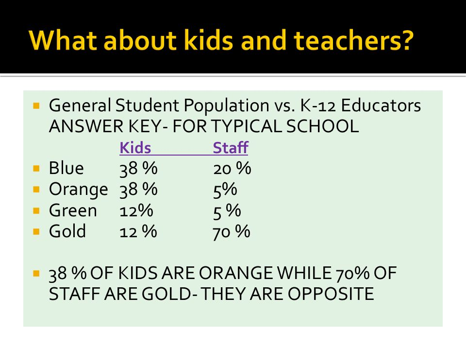 General Student Population vs. K-12 Educators ANSWER KEY- FOR TYPICAL SCHOOL KidsStaff Blue 38 % 20 % Orange 38 %5% Green 12%5 % Gold 12 %70 % 38 % OF