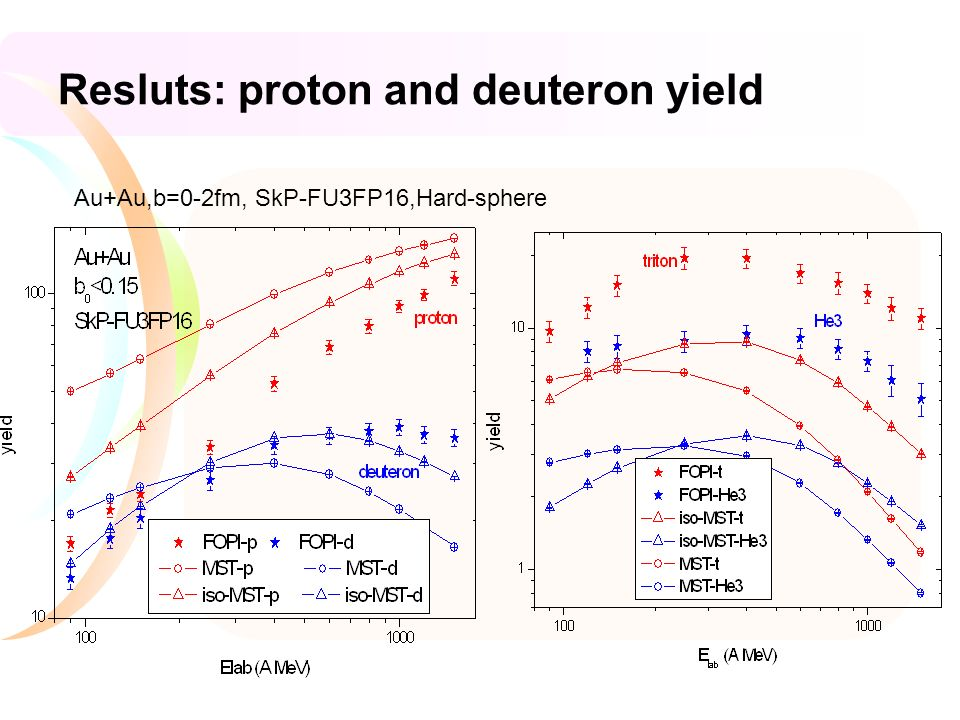 Resluts: proton and deuteron yield Au+Au,b=0-2fm, SkP-FU3FP16,Hard-sphere