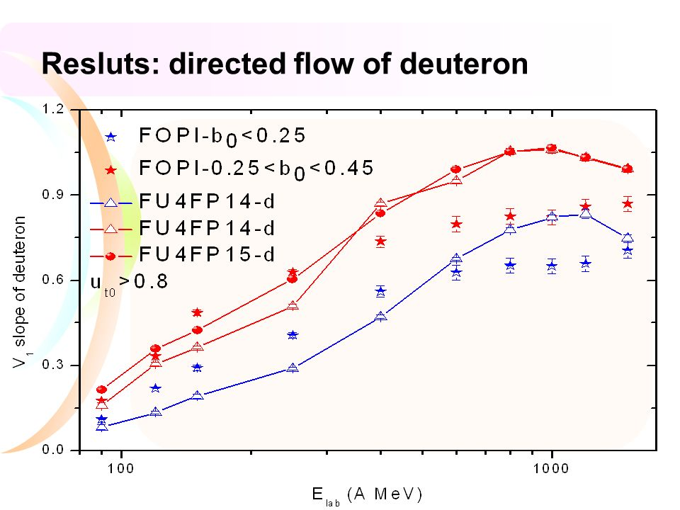 Resluts: directed flow of deuteron