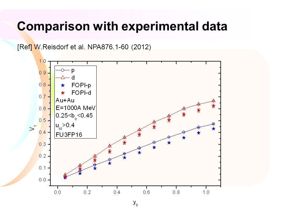 Comparison with experimental data [Ref] W.Reisdorf et al. NPA (2012)