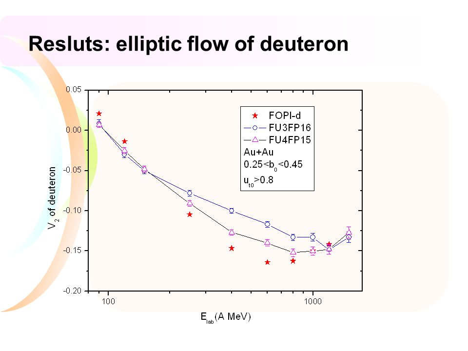 Resluts: elliptic flow of deuteron