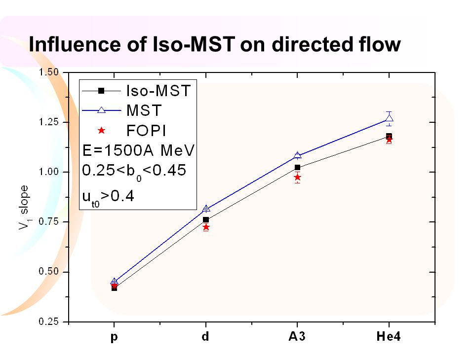 Influence of Iso-MST on directed flow