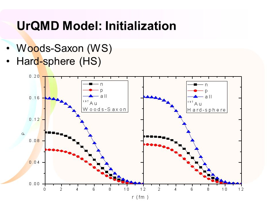 UrQMD Model: Initialization Woods-Saxon (WS) Hard-sphere (HS)