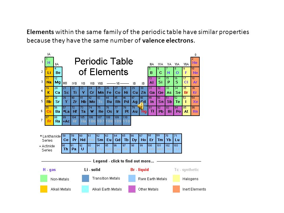 The Most Active Metals Alkali Metals Family 1 Hydrogen isnt considered an alkali metal 1 valence electron Soft, silver-white, shiny metals Good conductors of heat and electricity Extremely reactive (react violently with water) Never found uncombined in nature