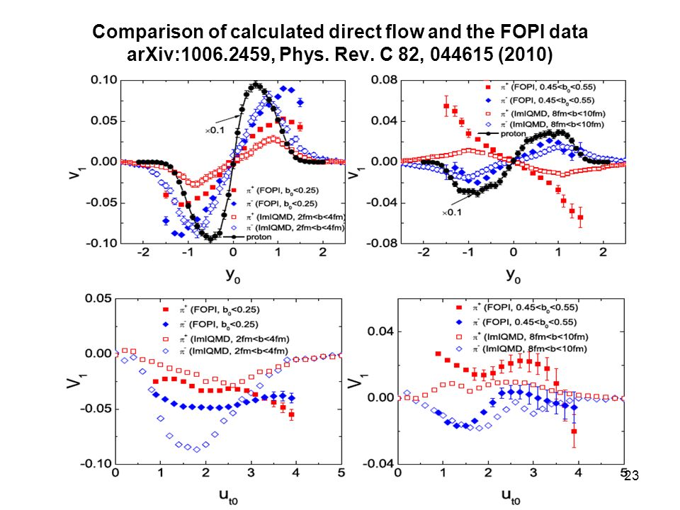 Comparison of calculated direct flow and the FOPI data arXiv:1006.2459, Phys.